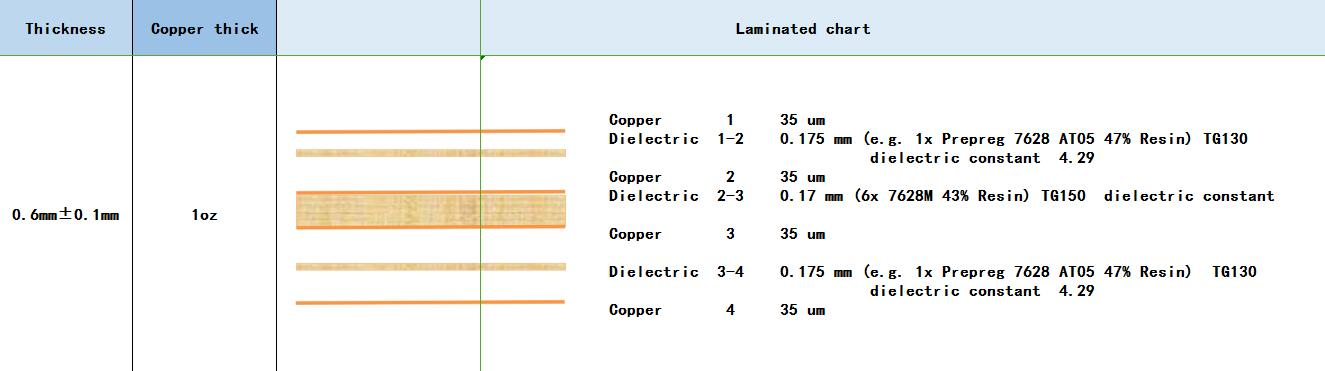 Multiple Layers Pcb Standard Stack Up