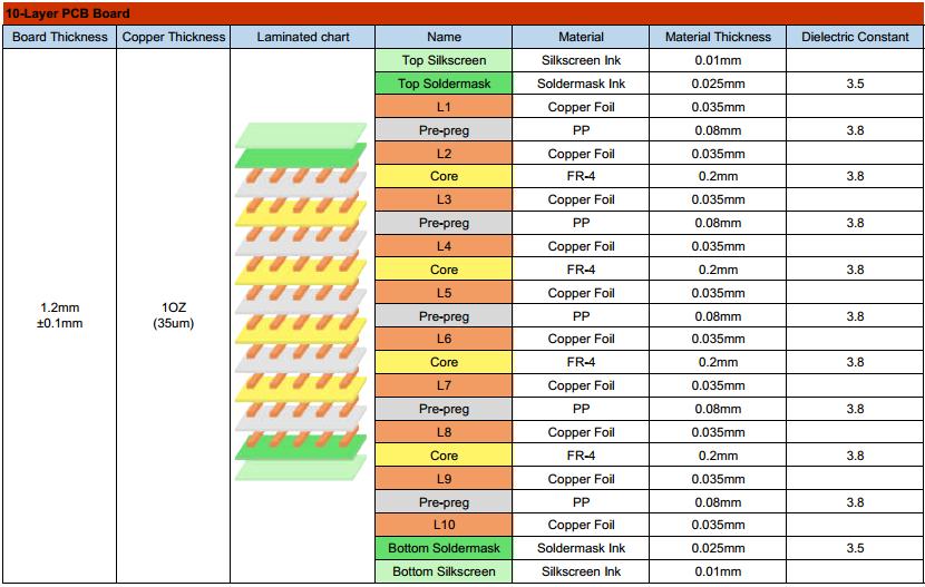 10-layer pcb-stackup-1.png