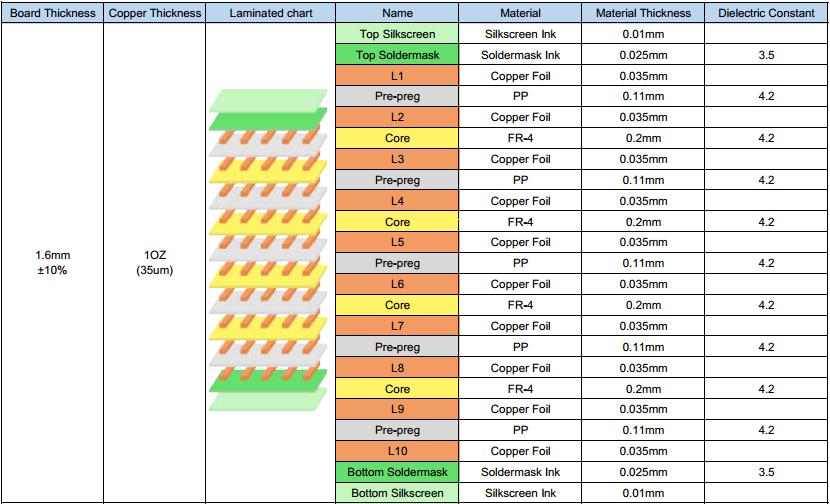 10-layer pcb-stackup-2.png