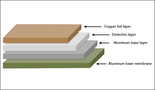 Structure of Aluminum PCBs.jpg