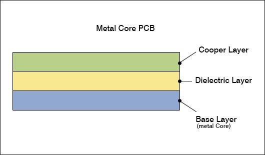 4 Metal core PCBs(配图完成)4-3.jpg