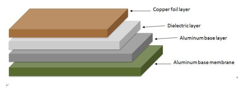 4 Metal core PCBs(配图完成)4-4.jpg